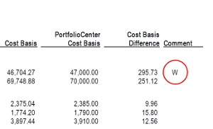 Schwab PortfolioCenter Cost Basis Reconciliation report?